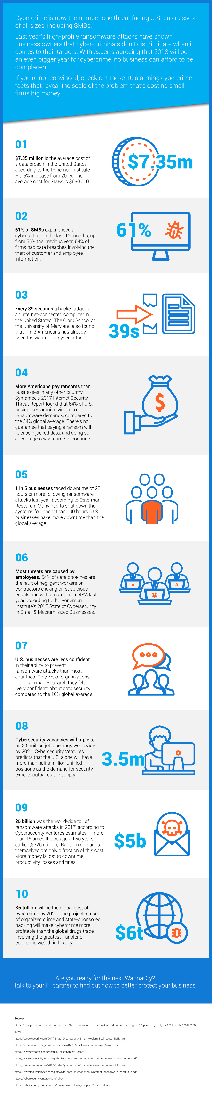 Top 10 Cybercrime Facts